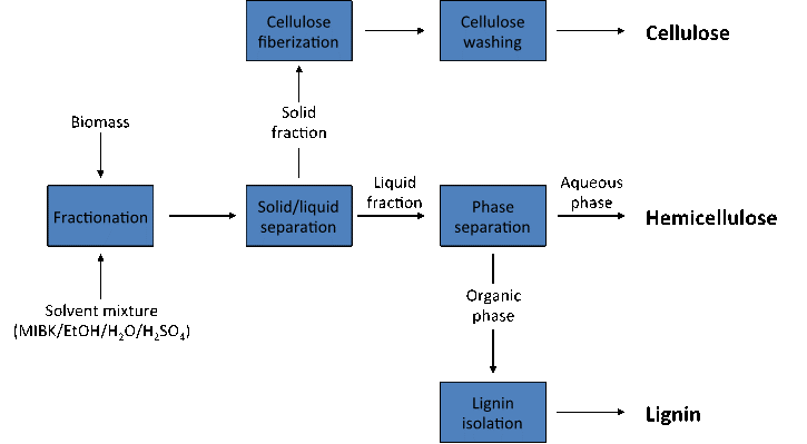Solvent fractionation flowchart